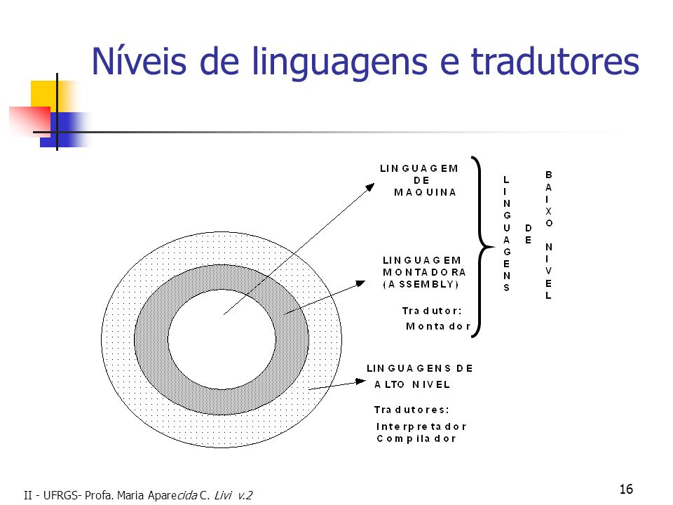 Níveis de linguagens e tradutores