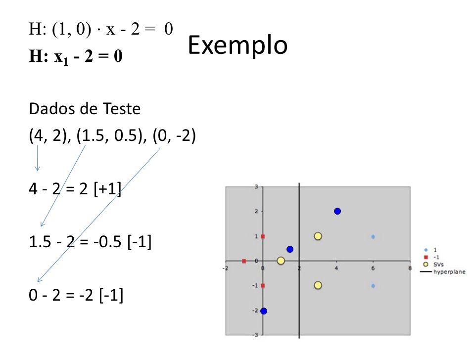 H: (1, 0) ⋅ x - 2 = 0 H: x1 - 2 = 0 Dados de Teste (4, 2), (1. 5, 0