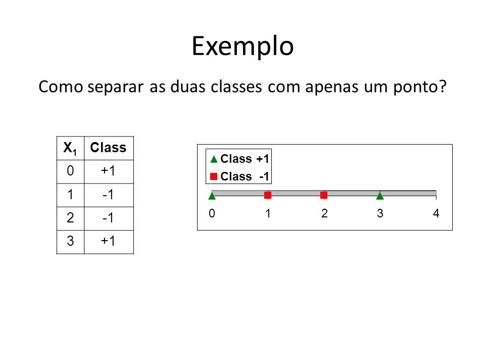 Como separar as duas classes com apenas um ponto