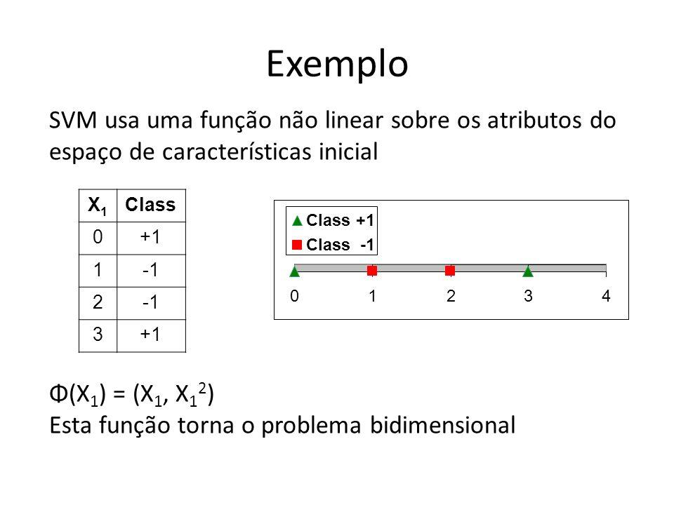 Exemplo SVM usa uma função não linear sobre os atributos do espaço de características inicial. X1.