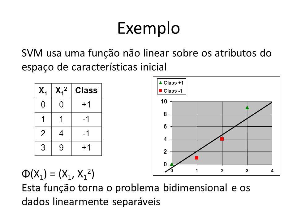 Exemplo SVM usa uma função não linear sobre os atributos do espaço de características inicial. 2. 4.