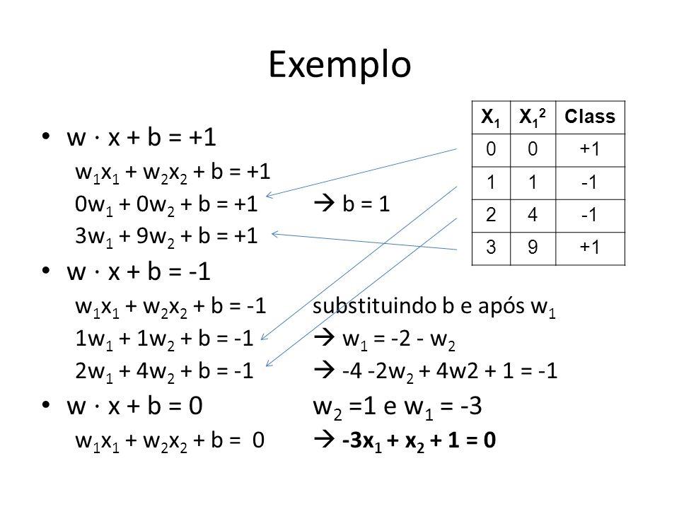 Exemplo w ⋅ x + b = +1 w ⋅ x + b = -1 w ⋅ x + b = 0 w2 =1 e w1 = -3