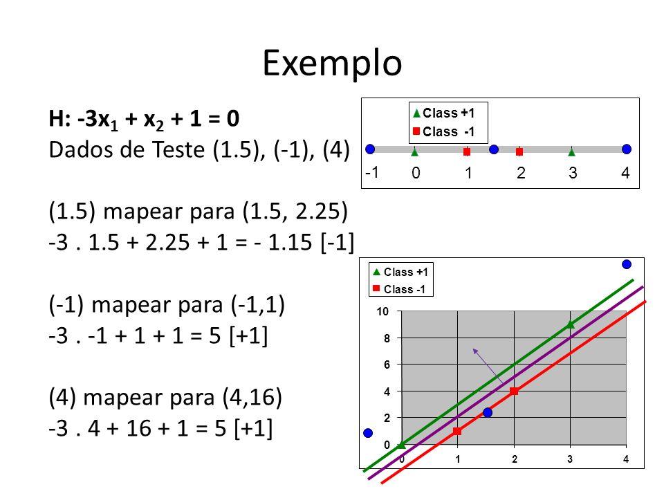Exemplo H: -3x1 + x2 + 1 = 0 Dados de Teste (1.5), (-1), (4)