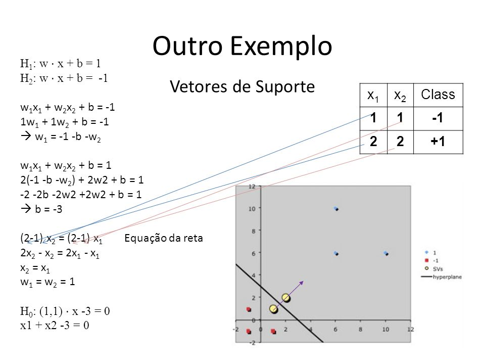 Outro Exemplo Vetores de Suporte x1 x2 Class 1 -1 2 +1