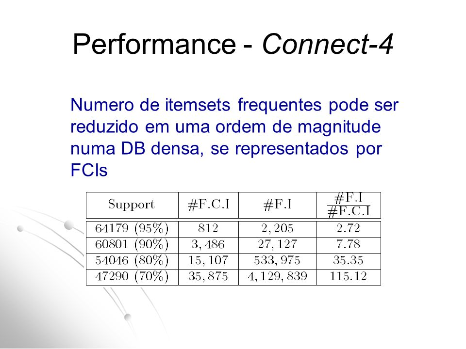 Performance - Connect-4