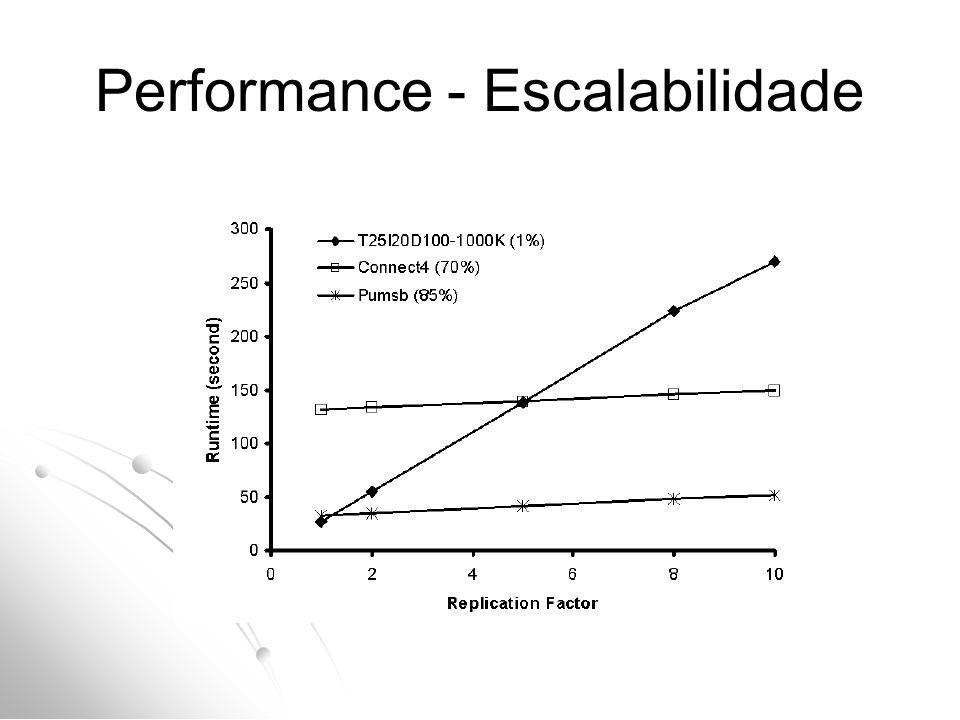 Performance - Escalabilidade