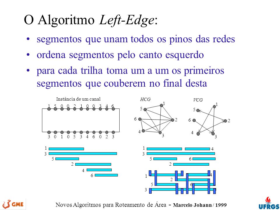 O Algoritmo Left-Edge: