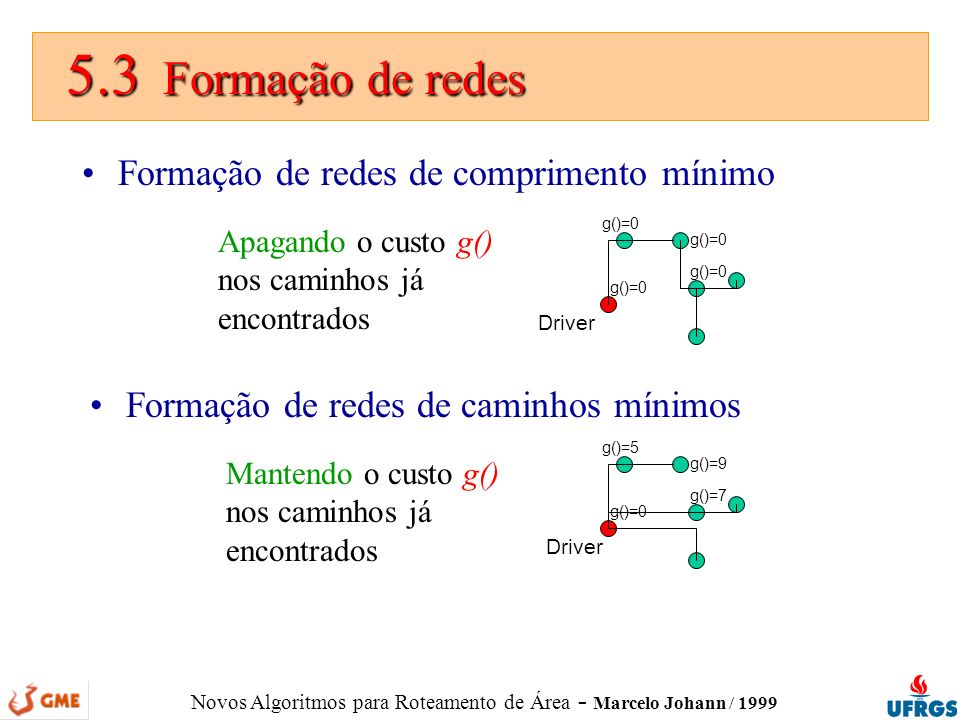 5.3 Formação de redes Formação de redes de comprimento mínimo