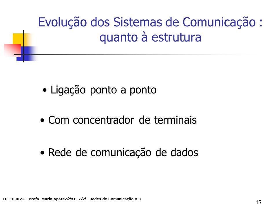 Evolução dos Sistemas de Comunicação : quanto à estrutura