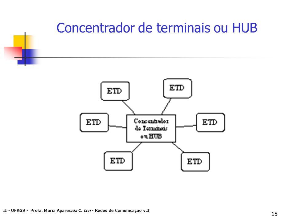 Concentrador de terminais ou HUB