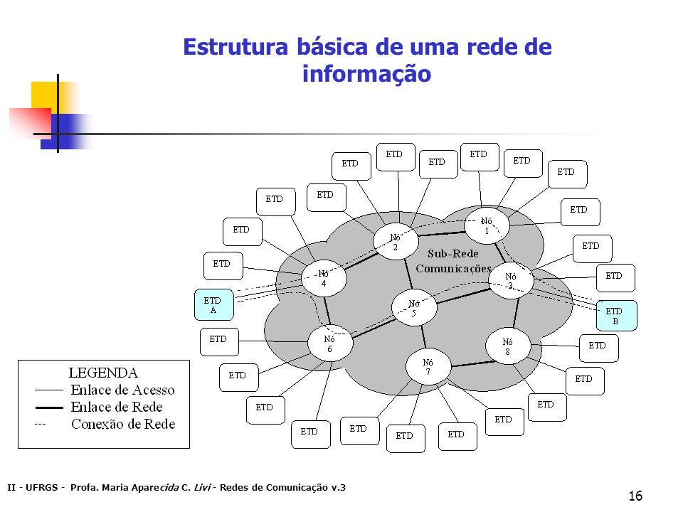 Estrutura básica de uma rede de informação