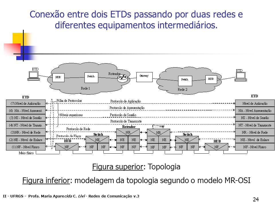 Conexão entre dois ETDs passando por duas redes e diferentes equipamentos intermediários.