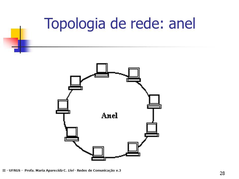 Topologia de rede: anel