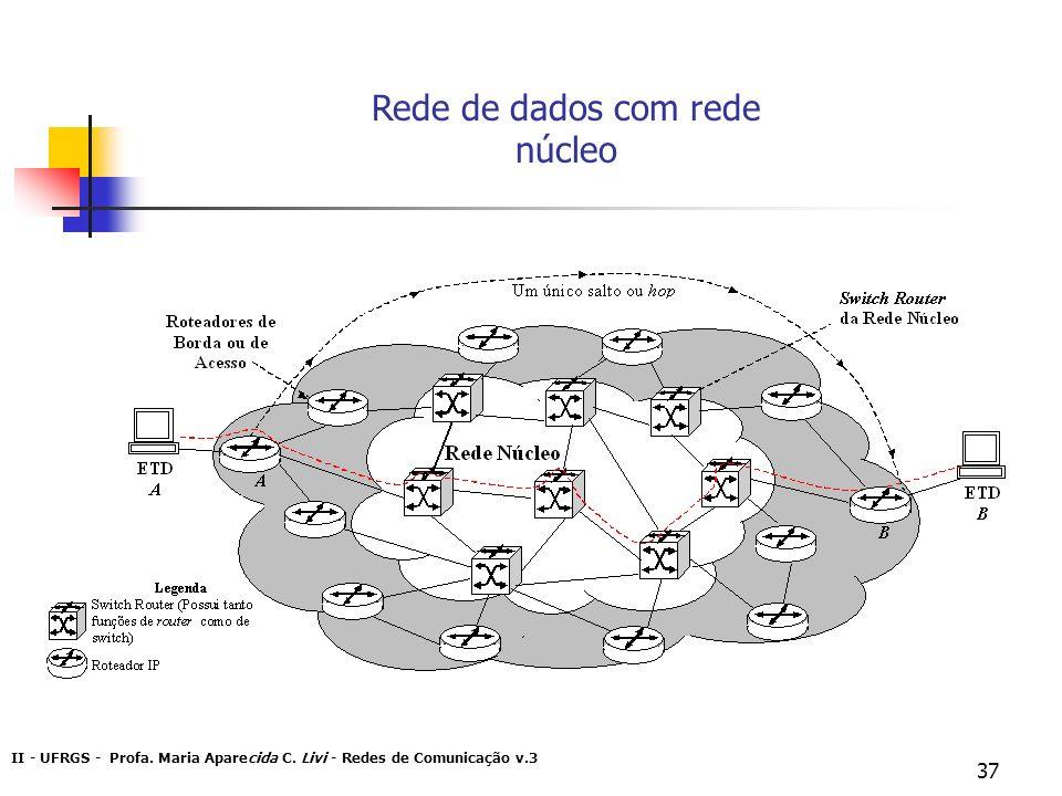 Rede de dados com rede núcleo