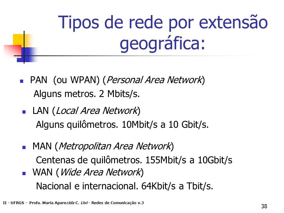 Tipos de rede por extensão geográfica:
