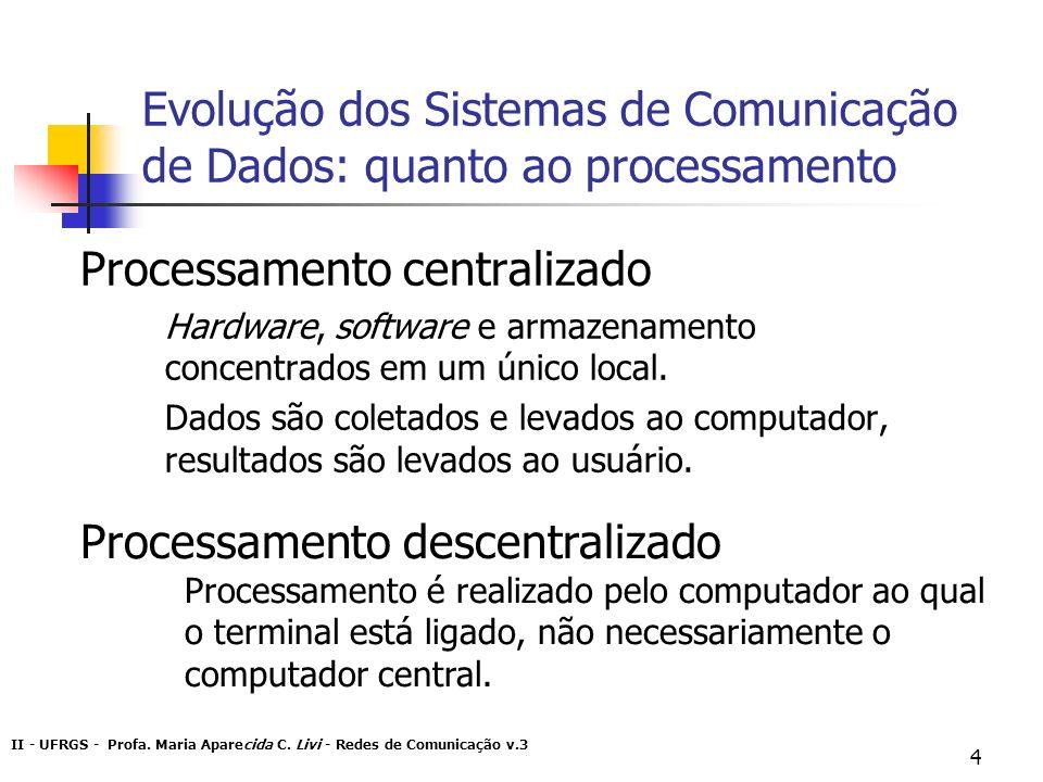 Evolução dos Sistemas de Comunicação de Dados: quanto ao processamento