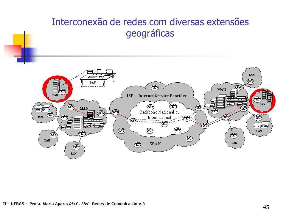 Interconexão de redes com diversas extensões geográficas