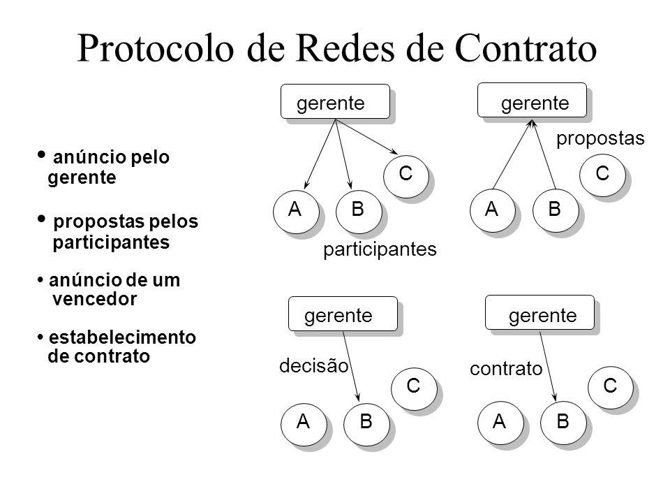 Protocolo de Redes de Contrato