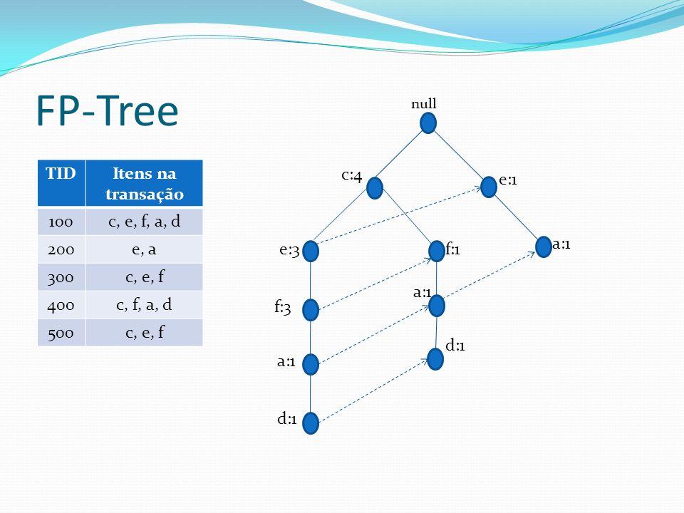 FP-Tree TID Itens na transação 100 c, e, f, a, d 200 e, a 300 c, e, f