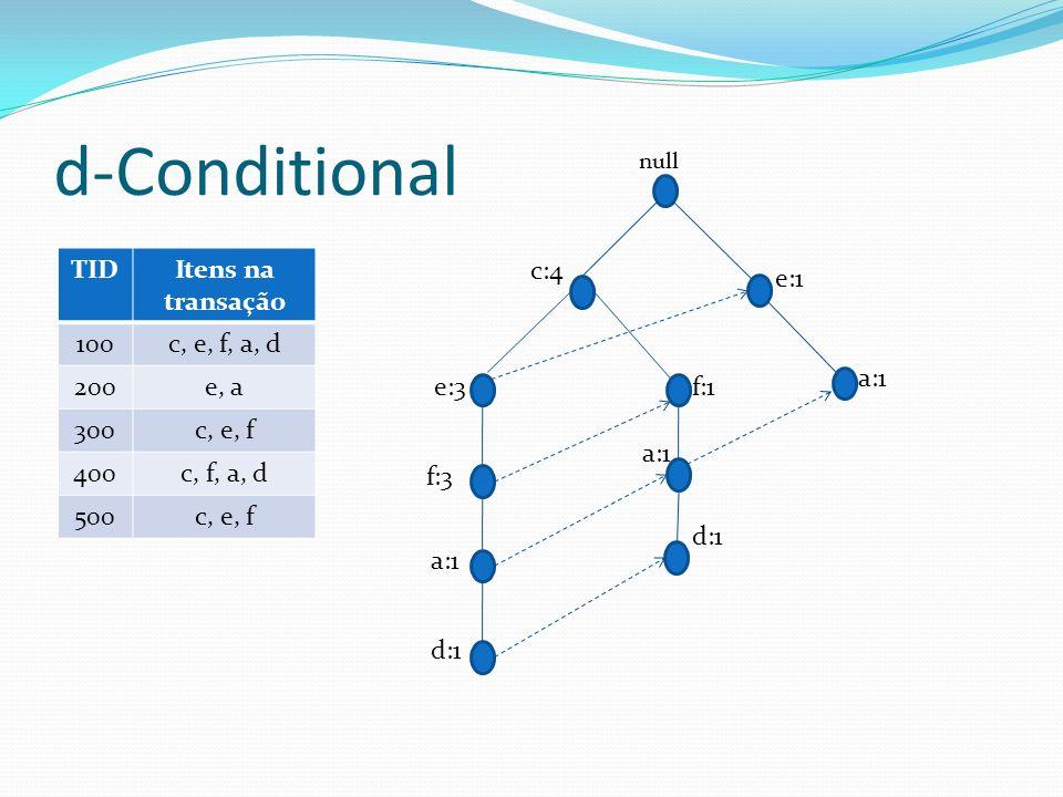 d-Conditional TID Itens na transação 100 c, e, f, a, d 200 e, a 300