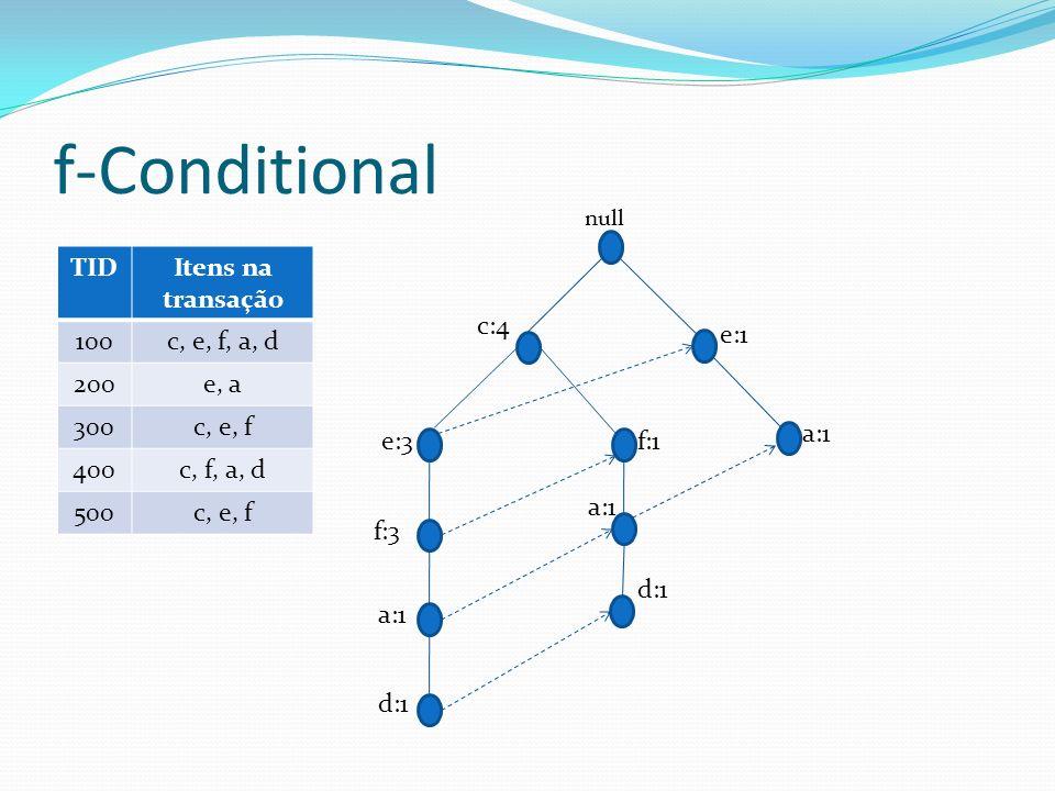 f-Conditional f:1 a:1 d:1 c:4 f:3 e:3 e:1 TID Itens na transação 100
