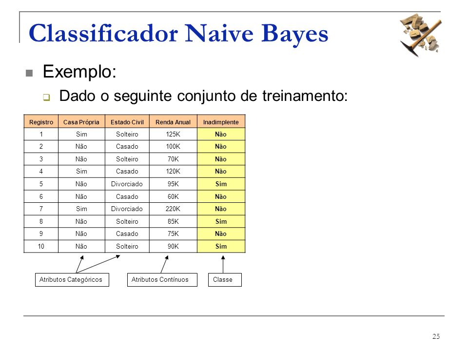 Classificador Naive Bayes