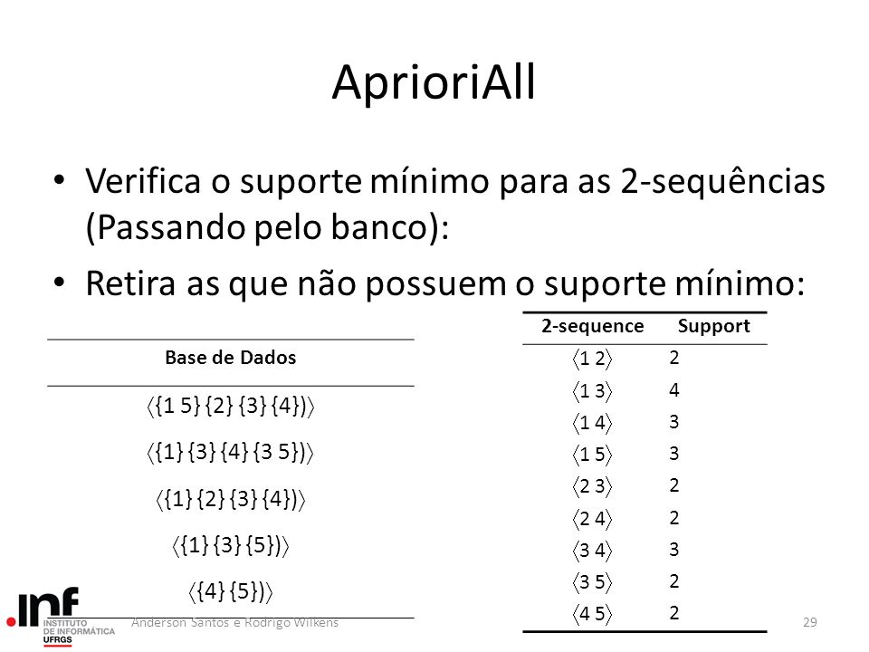 AprioriAll Verifica o suporte mínimo para as 2-sequências (Passando pelo banco): Retira as que não possuem o suporte mínimo:
