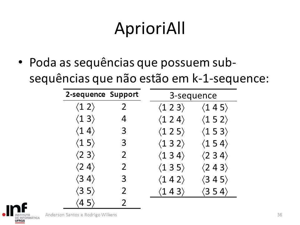 AprioriAll Poda as sequências que possuem sub-sequências que não estão em k-1-sequence: 2-sequence.