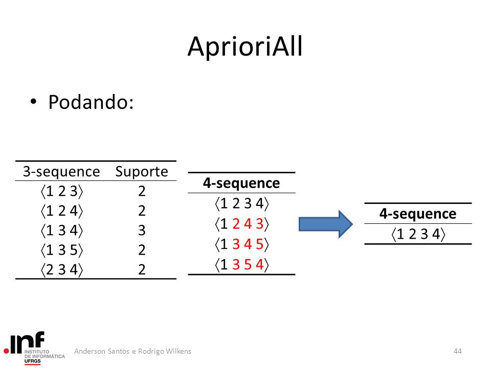 AprioriAll Podando: 3-sequence Suporte 1 2 3 2 1 2 4 1 3 4 3