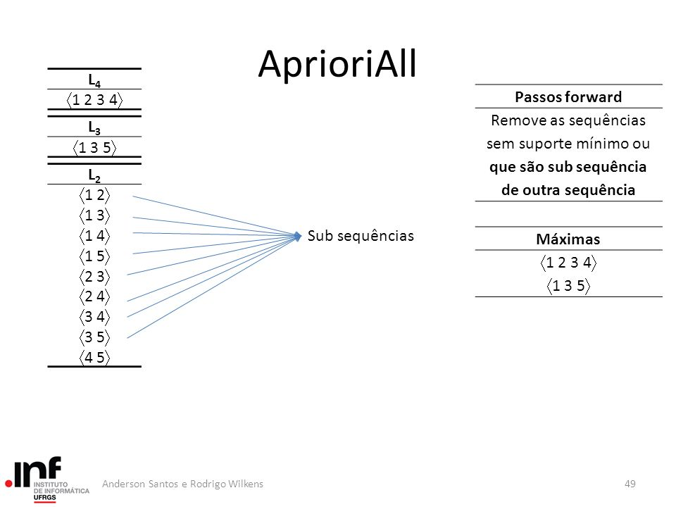 AprioriAll L4 Passos forward 1 2 3 4
