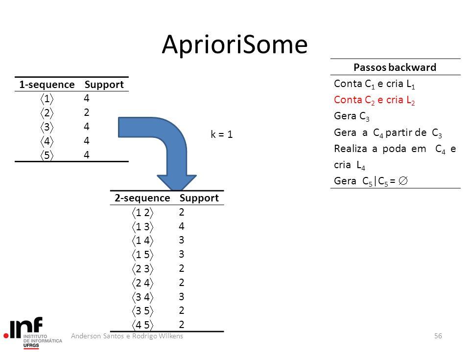 AprioriSome Passos backward Conta C1 e cria L1 Conta C2 e cria L2