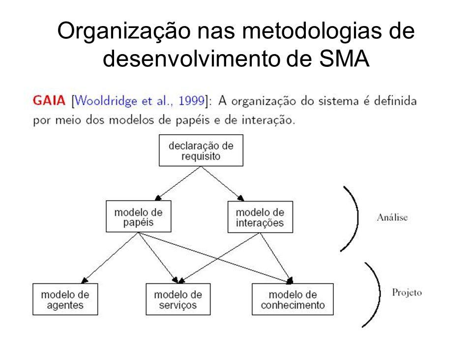 Organização nas metodologias de desenvolvimento de SMA