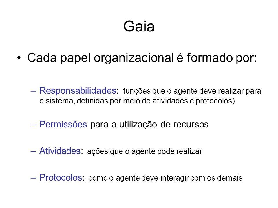 Gaia Cada papel organizacional é formado por: