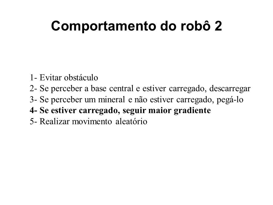 Comportamento do robô 2 1- Evitar obstáculo