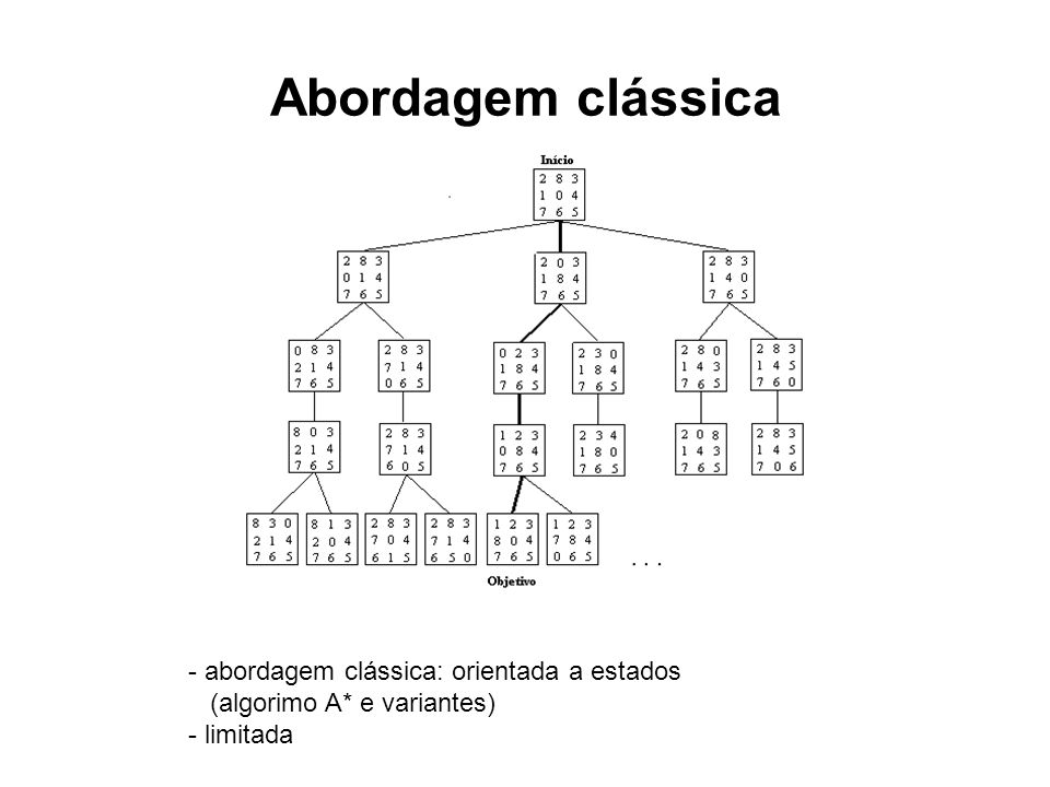 Abordagem clássica - abordagem clássica: orientada a estados