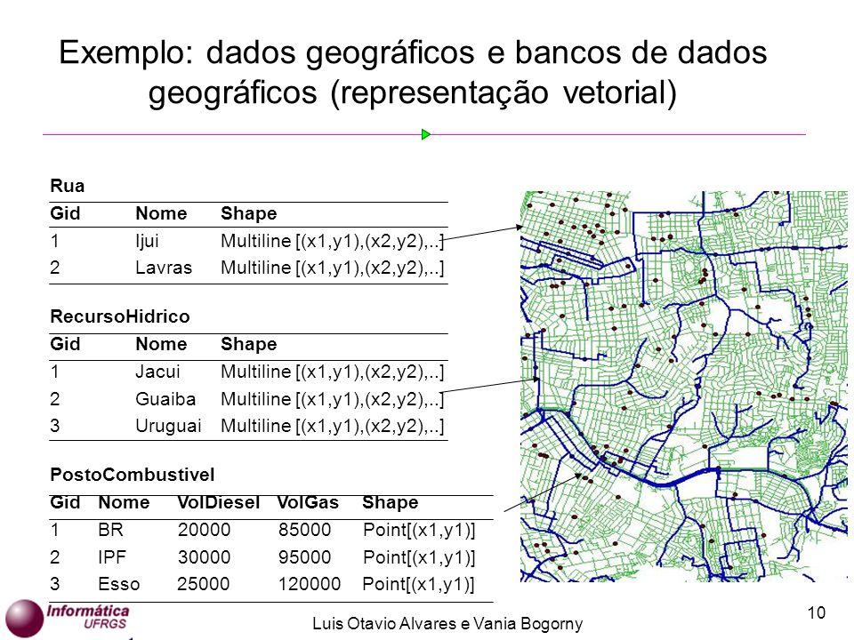 Exemplo: dados geográficos e bancos de dados geográficos (representação vetorial)