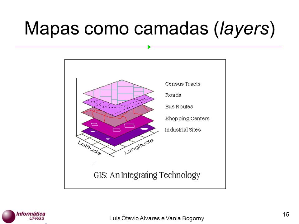 Mapas como camadas (layers)