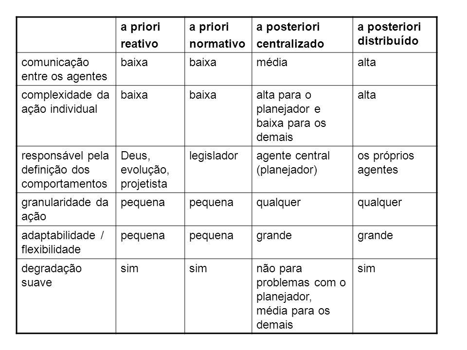 a priori reativo. normativo. a posteriori. centralizado. a posteriori distribuído. comunicação entre os agentes.
