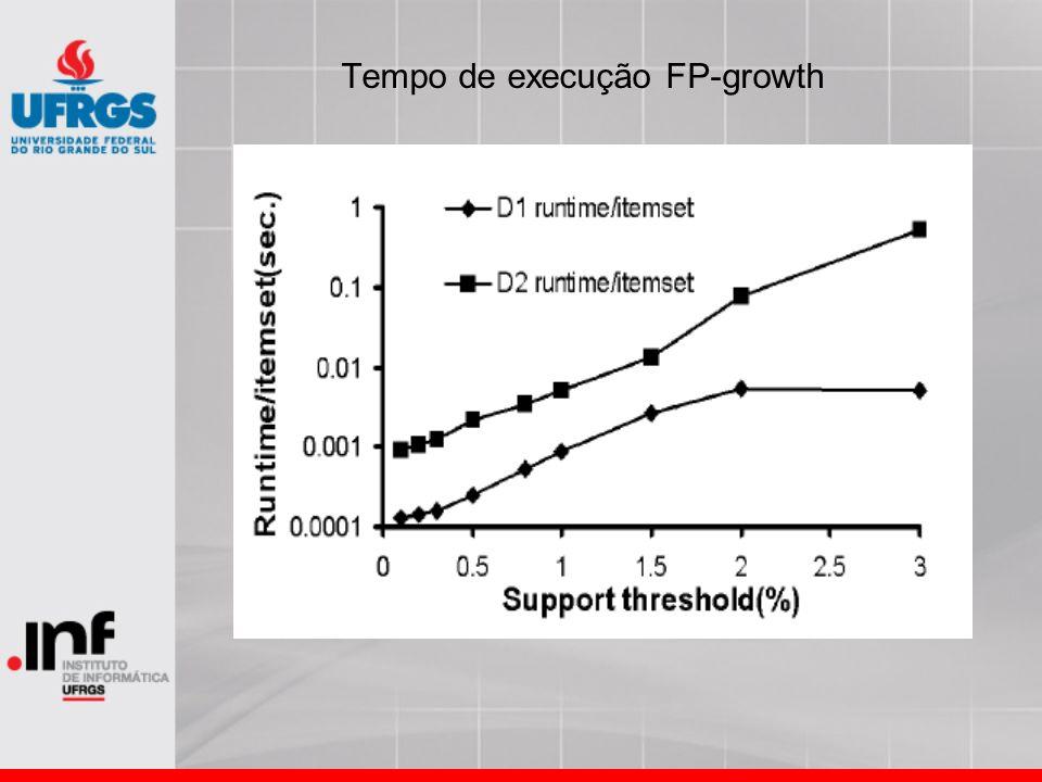 Tempo de execução FP-growth