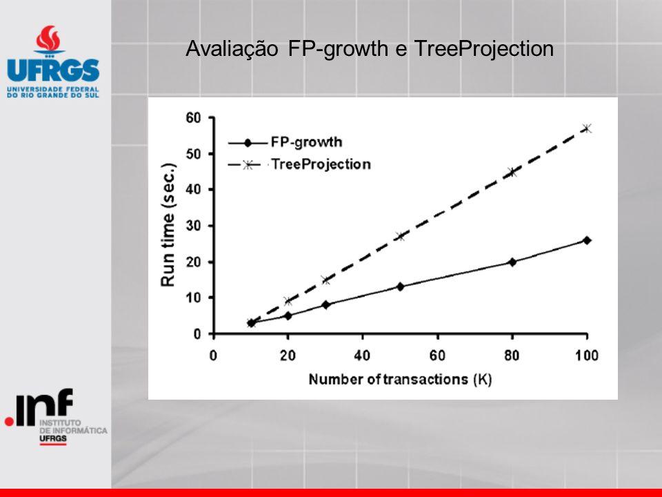 Avaliação FP-growth e TreeProjection