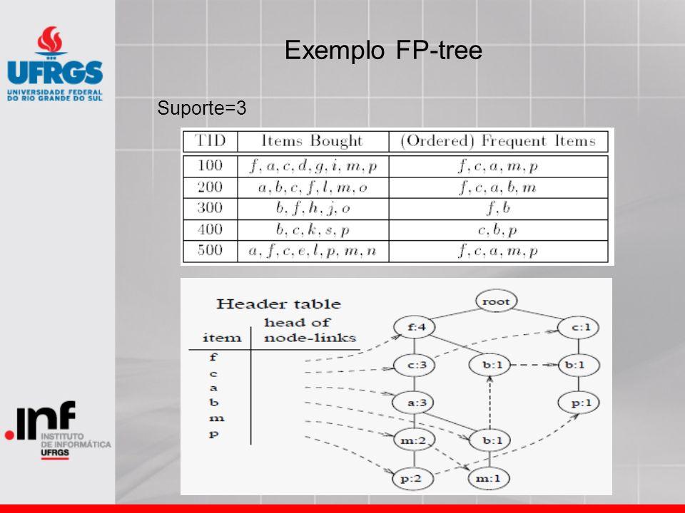 Exemplo FP-tree Suporte=3