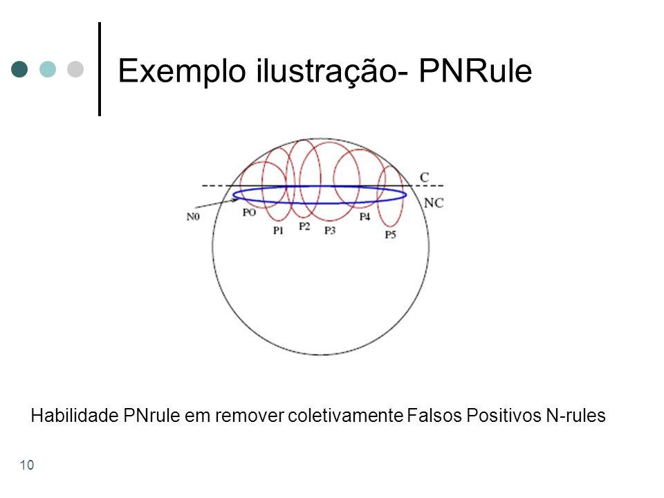 Exemplo ilustração- PNRule