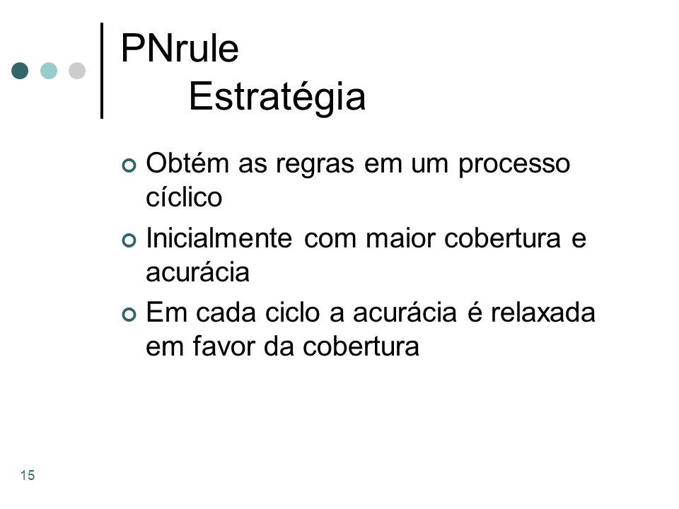 PNrule Estratégia Obtém as regras em um processo cíclico