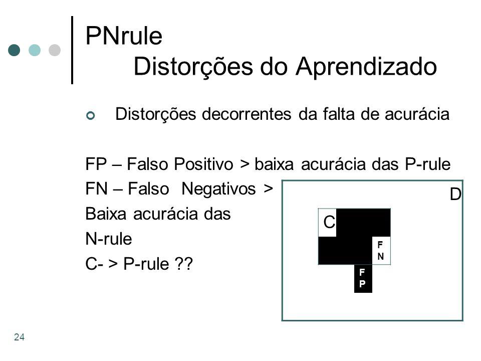 PNrule Distorções do Aprendizado