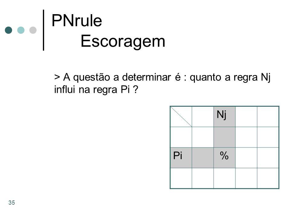 PNrule Escoragem > A questão a determinar é : quanto a regra Nj influi na regra Pi Nj Pi %