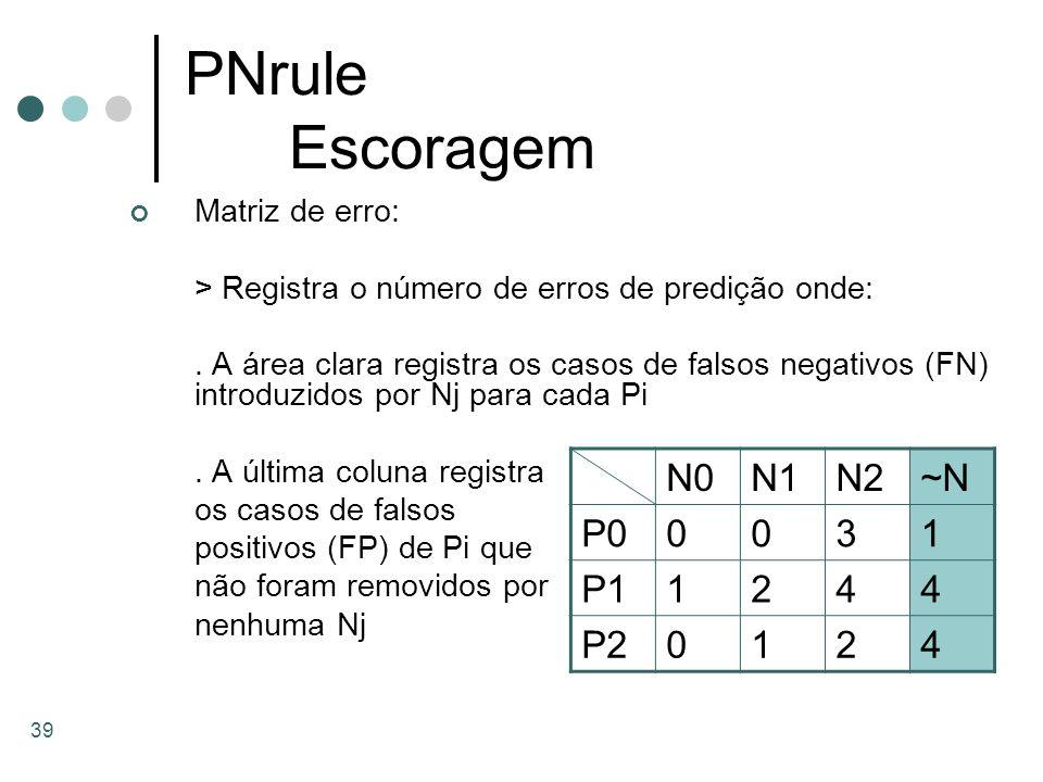 PNrule Escoragem N0 N1 N2 ~N P0 3 1 P1 2 4 P2 Matriz de erro: