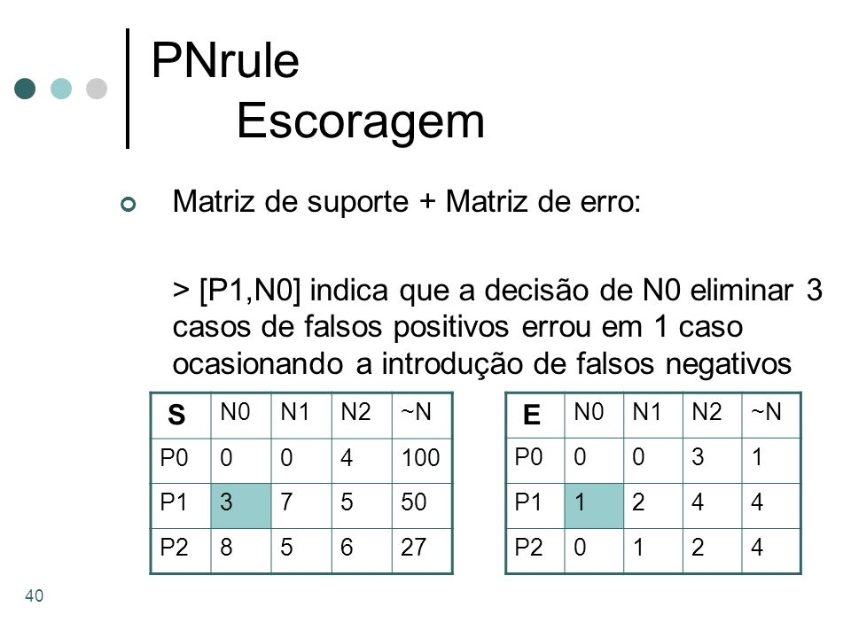 PNrule Escoragem Matriz de suporte + Matriz de erro: