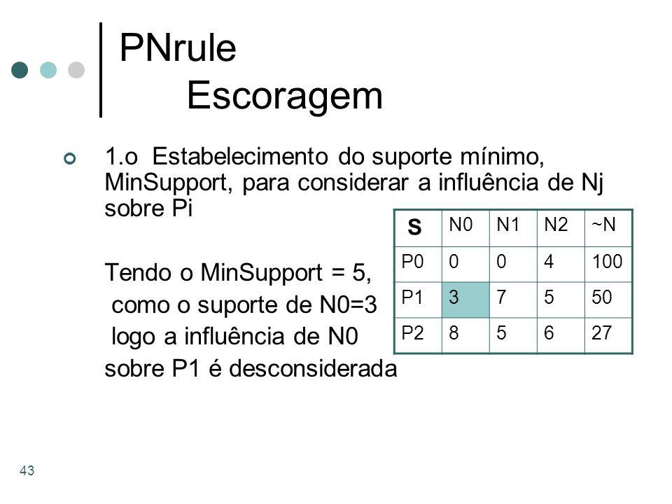 PNrule Escoragem 1.o Estabelecimento do suporte mínimo, MinSupport, para considerar a influência de Nj sobre Pi.