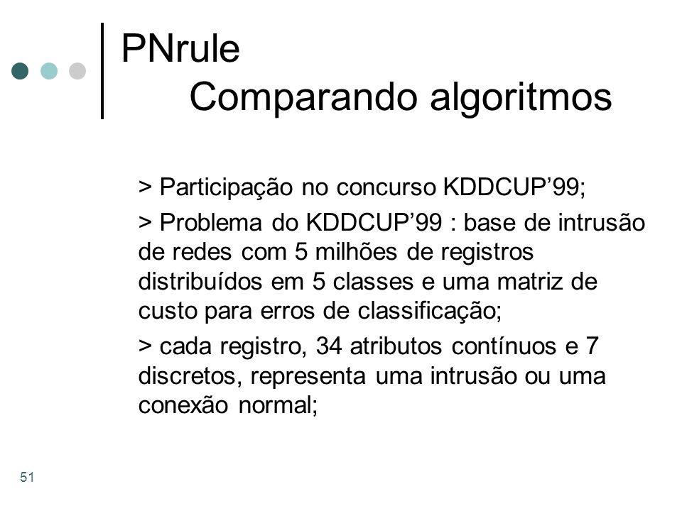 PNrule Comparando algoritmos