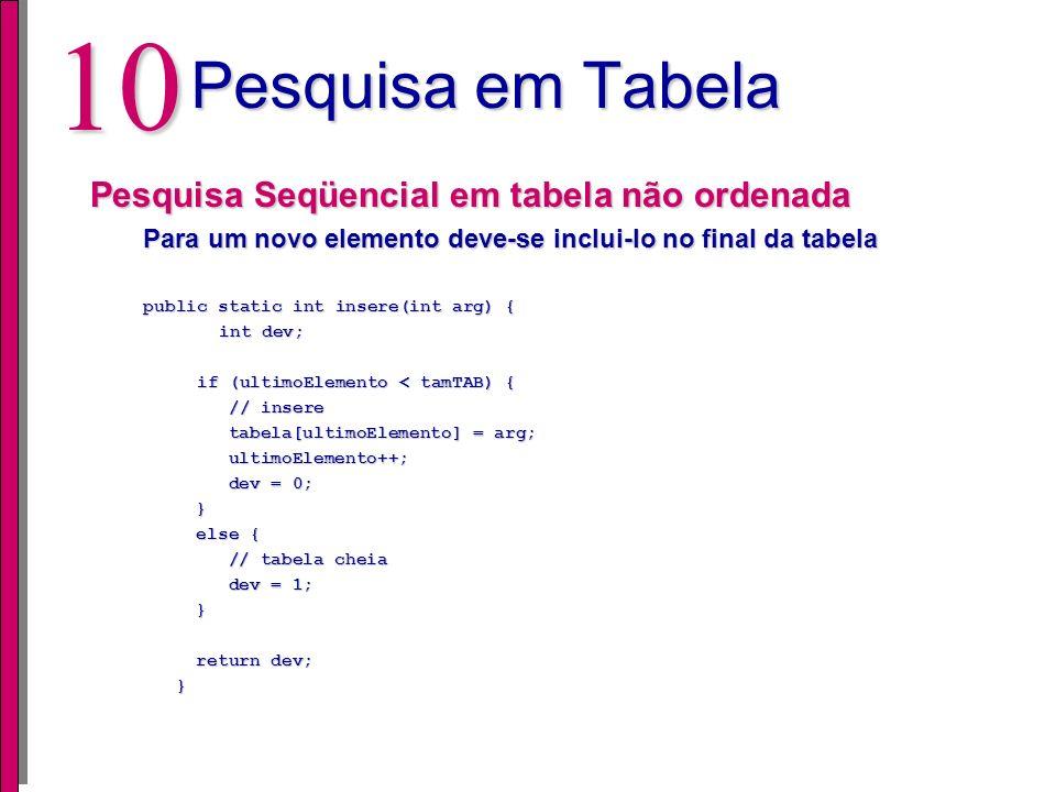 Pesquisa em Tabela Pesquisa Seqüencial em tabela não ordenada